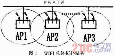 WIFI无线网络技术及安全性研究