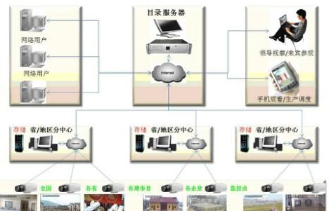 五大技术解析低带宽网络传输高清视频