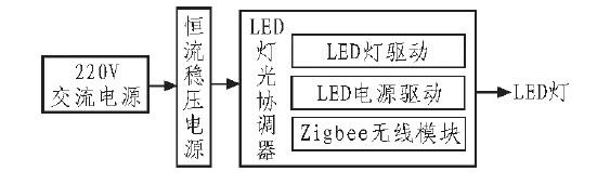 基于Zigbee技术的LED灯光控制器的设计及应用