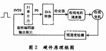 硬件电路设计原理