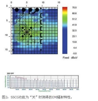 汽车电子极近场EMI扫描技术解析