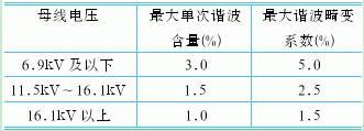 高压变频器的谐波研究与分析