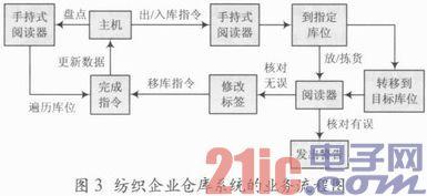 RFID在纺织企业仓库管理系统中的应用