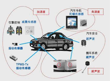 汽车传感器技术与应用趋势