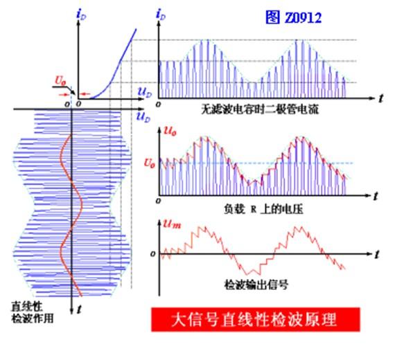 大信号直线性检波的实现方法和工作原理分析