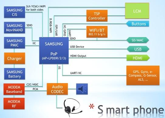 友尚集团推出Samsung與Elan等产品线之第四代通讯手机方案