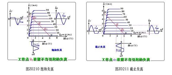 放大电路中非线性失真的产生原因是什么