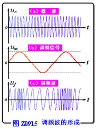 调频信号的特点和基本特征是什么