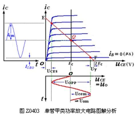 甲类单管功率放大电路原理图与管耗分析