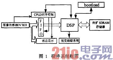 基于CPLD的服务机器人的视觉系统设计