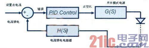 低成本8位微控制器的高亮度LED照明设计