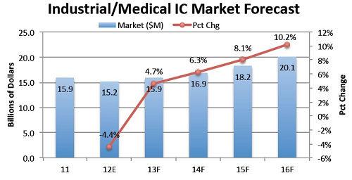 医疗千赢国际官方(唯一)网址或成IC产业转型的重要领域