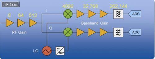 基于NI PXI矢量信号收发仪进行802.11ac测试