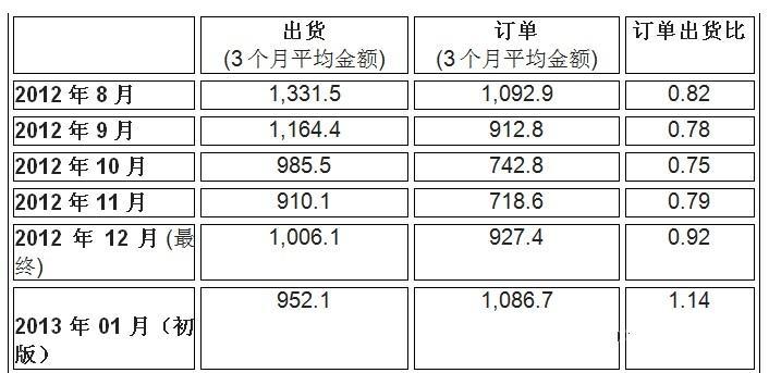 2013年01月北美半导体设备制造商订单出货比为1.14