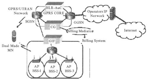 VoIP在无线局域网上的应用