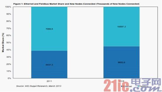 流程自动化领域的工业以太网采纳率到2016年将升到96%
