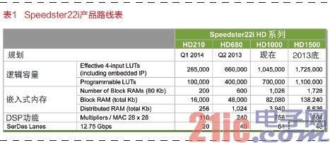 FPGA业摊上大事了 Achronix会加剧FPGA进步?