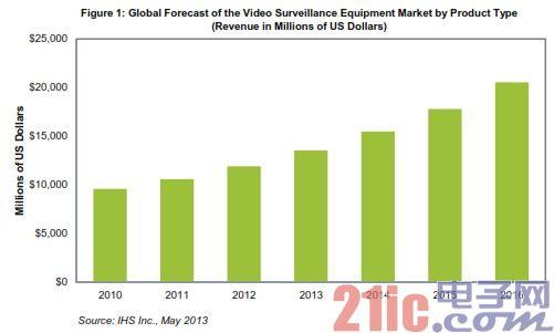 全球视频监控设备市场预测
