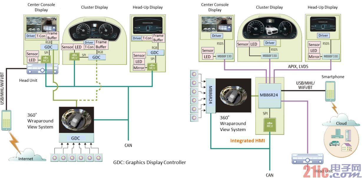 富士通半导体推出360°全景3D视频成像系统