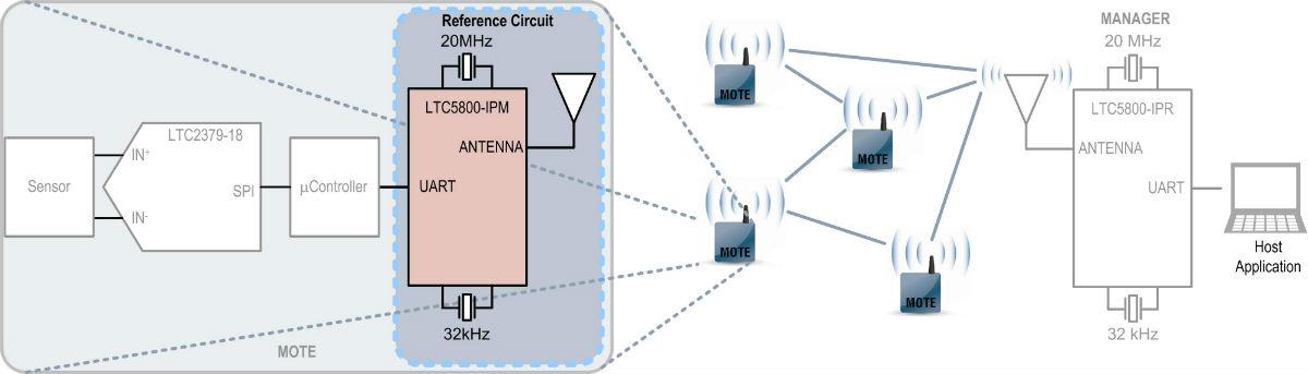 Dust Networks - LTC5800 演示电路