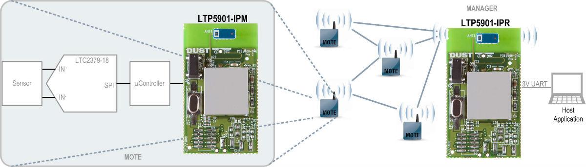 Dust Networks - 具片式天线的 LTP5901-IPM / IPR / WHM SmartMesh PCB 模块