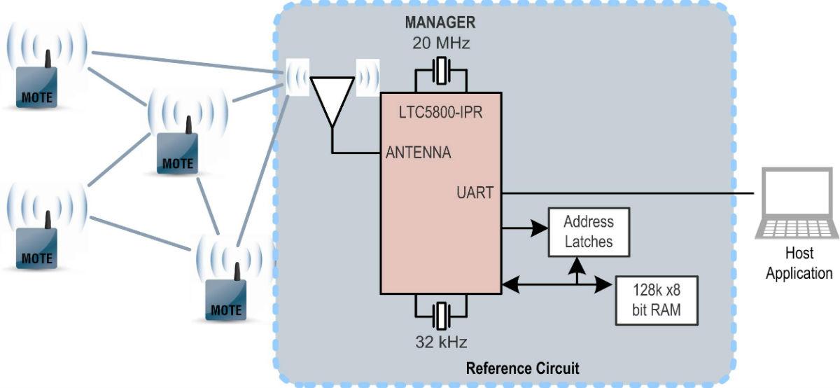 Dust Networks �C 具外部存储器的 LTC5800-IPR 演示电路