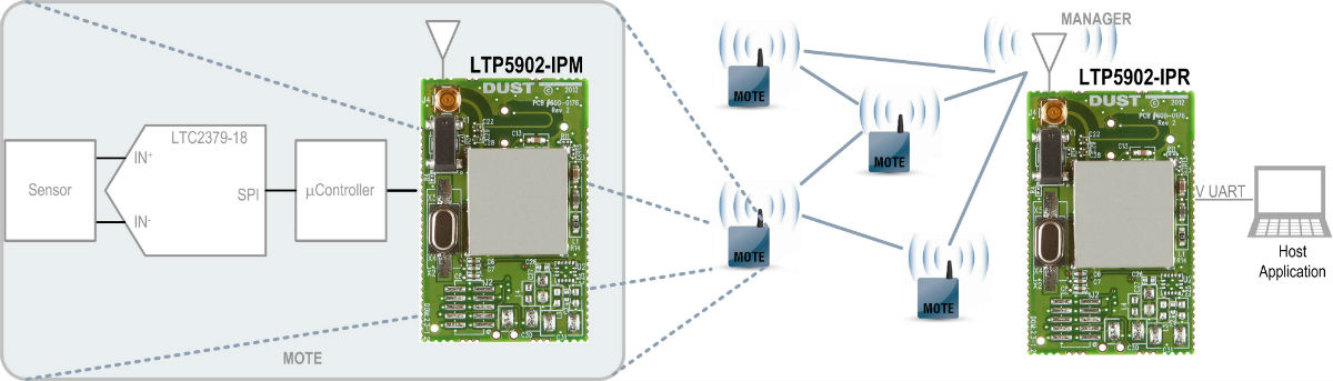 Dust Networks �C 具 MMCX 天线连接器的 LTP5902-IPM / IPR / WHM SmartMesh PCB 模块