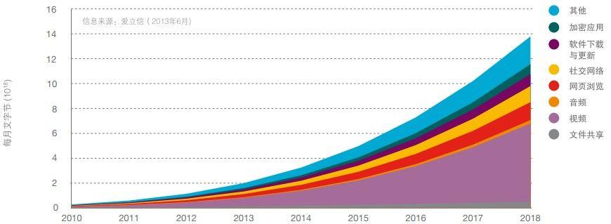 爱立信:预计2018年前移动视频流量将年增长60%
