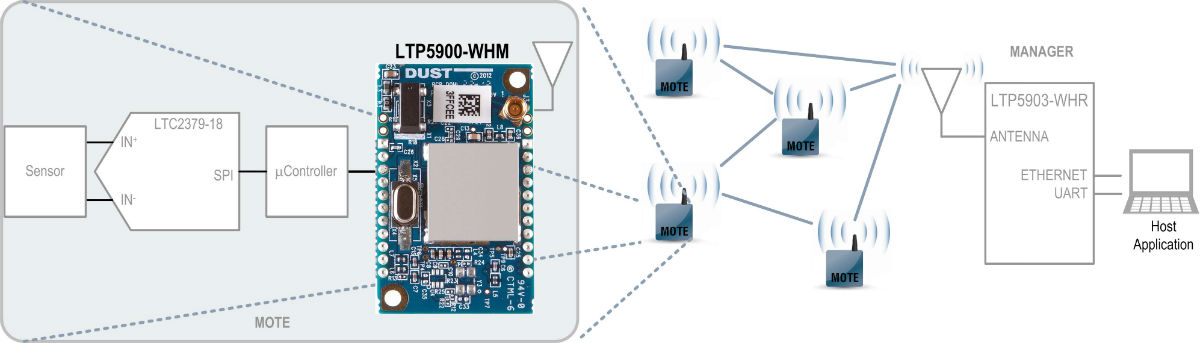 Dust Networks - LTP5900-WHM SmartMesh WirelessHART 微尘 PCB 模块