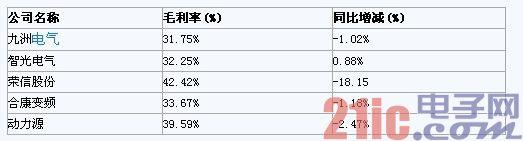 2013年中国高压变频器市场发展与预测