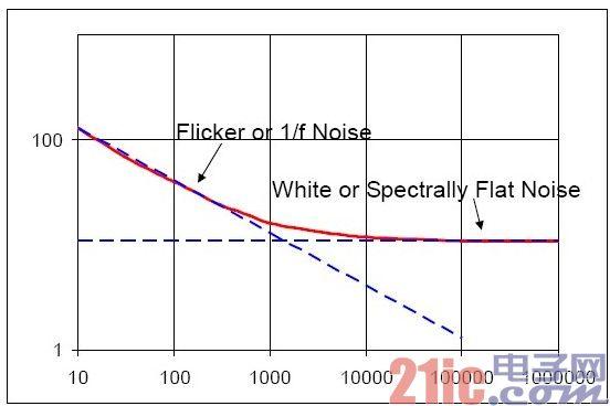 噪声种类分布图.jpg