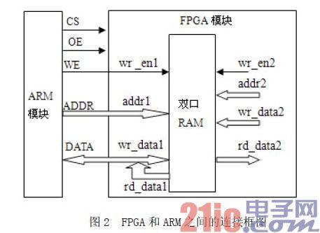 基于FPGA的ARM并行总线研究与仿真