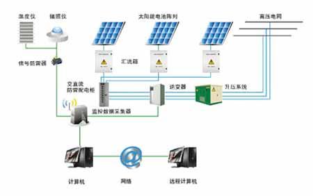 面向太阳能光伏发电的智能配电方案
