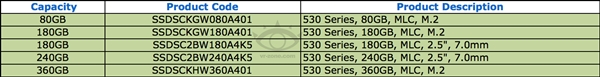 Intel SSD 530马上到来:首次用上M.2接口