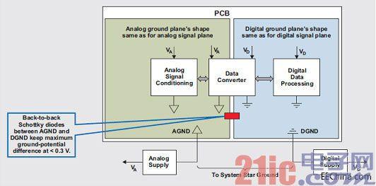 混合信号系统接地揭秘之第一部分