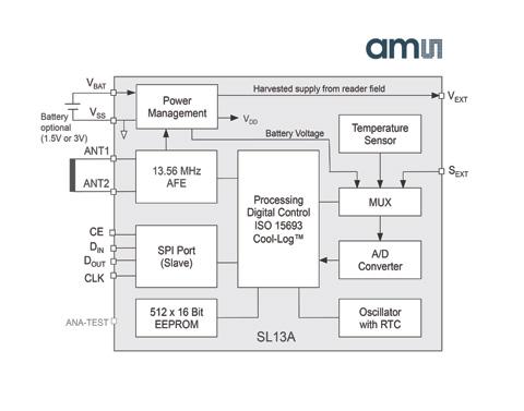 具有传感功能的RFID标签扩展识别以外的无线数据记录功