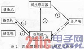 校园无线视频监控系统的设计与应用
