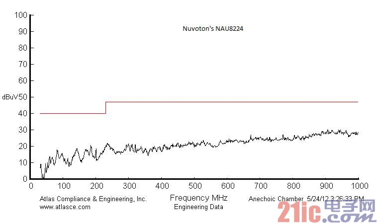 新一代的高性能低功耗音频放大器