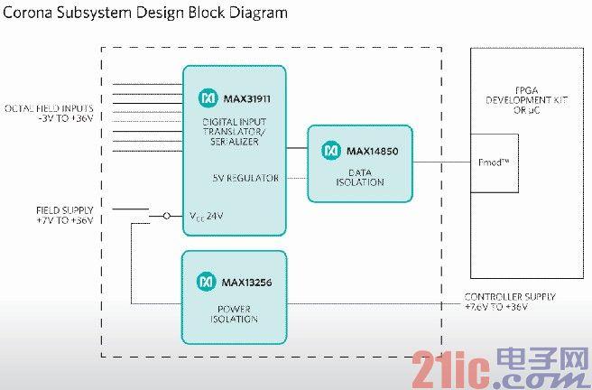 "Maxim Corona方框图 美信推出最简单的工业PLC数字隔离方案""Corona"""