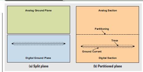 图4 接地层布局
