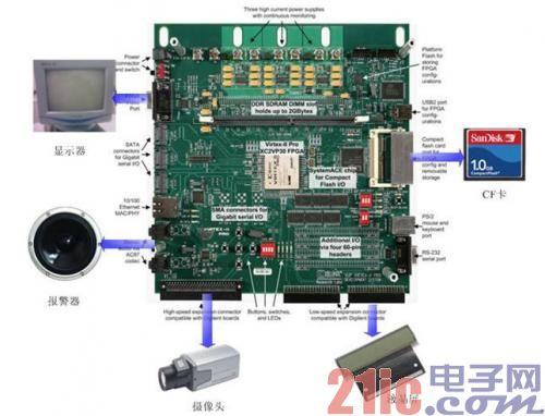 基于FPGA的司机眼球跟踪疲劳检测报警系统