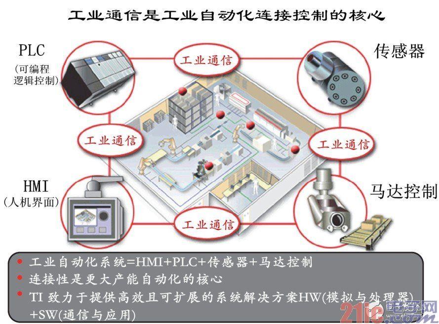 图1 HMI+PLC+传感器+马达控制的工业自动化系统