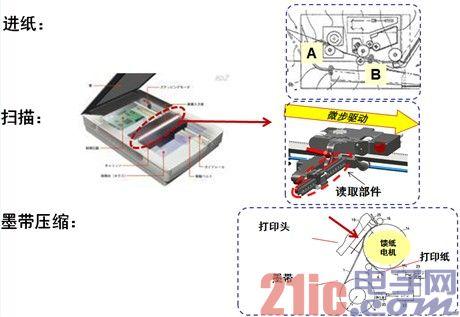 图3:步进电机及驱动器在常见办公自动化设备中的应用示例。