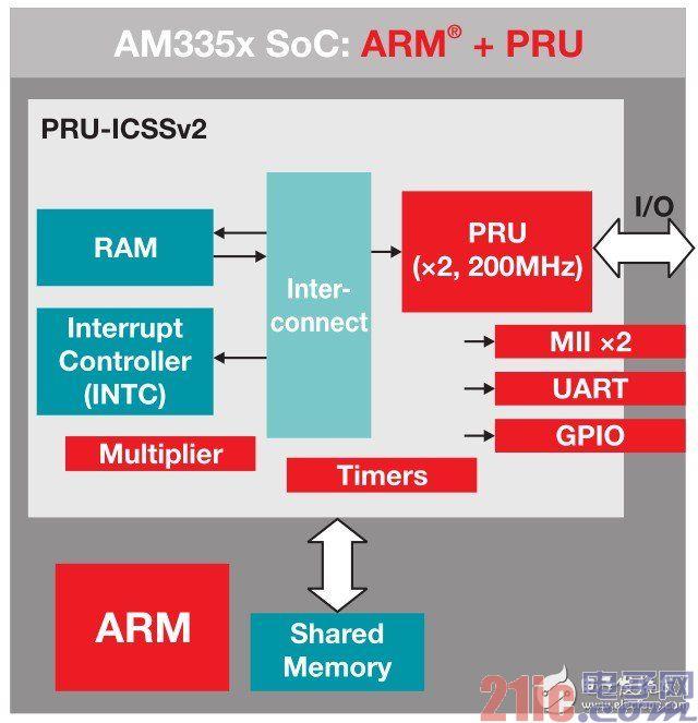图3 PRU-ICSS结构图