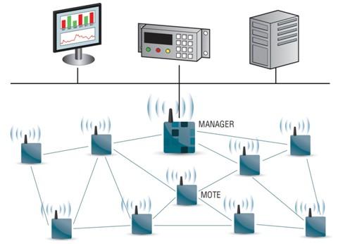 Dust Networks 拓展工业无线以外的领域