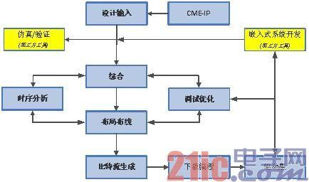 京微雅格重磅之作—新版FPGA/CAP设计套件Primace5.0