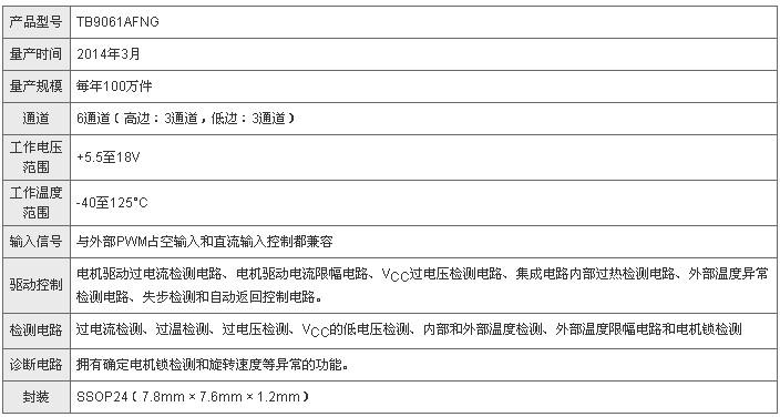 东芝为汽车应用推出三相无刷无传感器电机预驱动集成电路