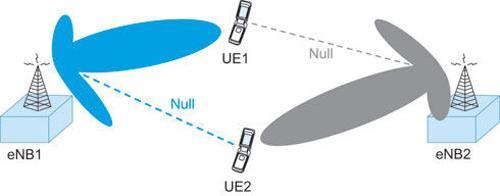 射频波束赋形技术改善TD-LTE蜂窝小区边缘性能