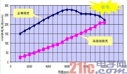 图6. 通过比较电机VM电流可以发现LV8702能够大幅节省电机的能耗。
