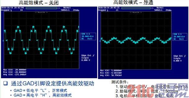 图5. LV8702可通过GAD引脚设计提供高能效驱动模式,帮助减小平均电流并降低能耗。